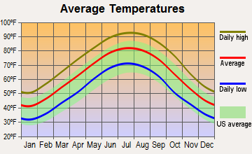 Tillar, Arkansas average temperatures