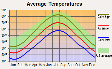 Brentwood, New Hampshire average temperatures