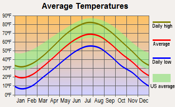 Candia, New Hampshire average temperatures