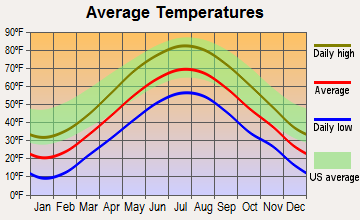 Deerfield, New Hampshire average temperatures