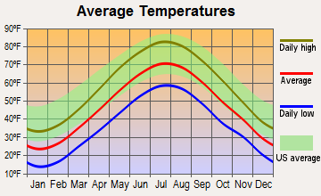 East Kingston, New Hampshire average temperatures