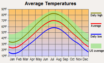 Kensington, New Hampshire average temperatures