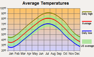 Trumann, Arkansas average temperatures
