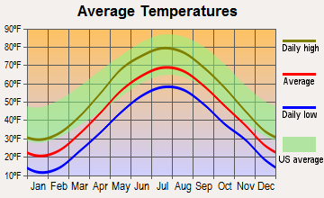 Washington, New Hampshire average temperatures