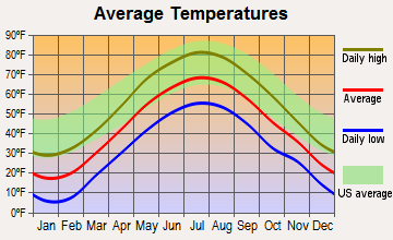 Charlestown, New Hampshire average temperatures