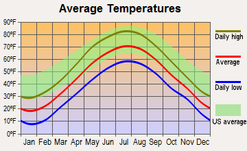 Hanover, New Hampshire average temperatures