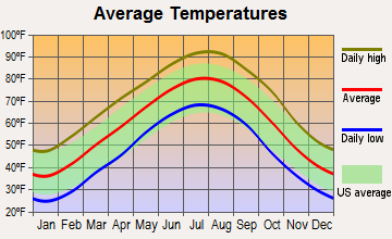 Twin Groves, Arkansas average temperatures