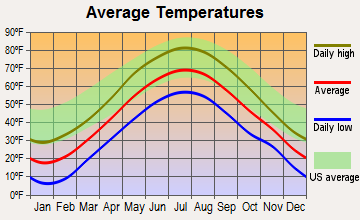North Conway, New Hampshire average temperatures