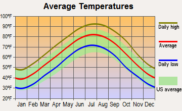 Ulm, Arkansas average temperatures