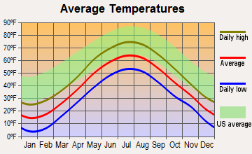 Bartlett, New Hampshire average temperatures