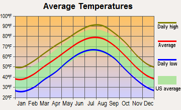 Vandervoort, Arkansas average temperatures