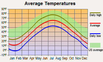 Columbia, New Hampshire average temperatures