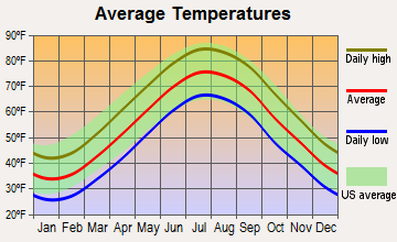 Wildwood, New Jersey average temperatures