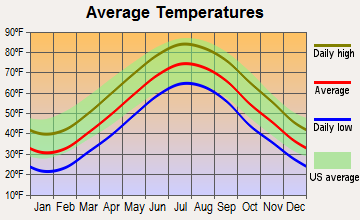 Allenwood, New Jersey average temperatures
