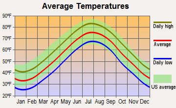 Beach Haven, New Jersey average temperatures