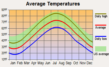 Bloomsbury, New Jersey average temperatures