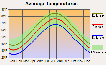Bogota, New Jersey average temperatures