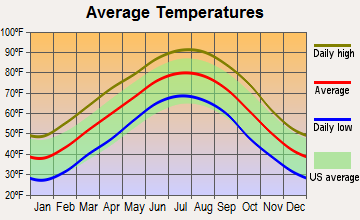 Ward, Arkansas average temperatures