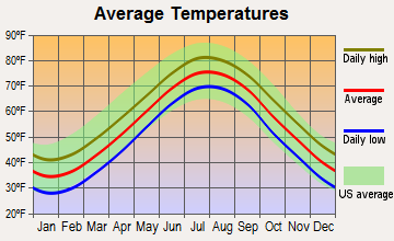 Brigantine, New Jersey average temperatures
