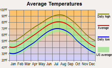 Warren, Arkansas average temperatures