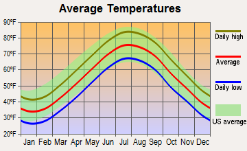 Cape May Point, New Jersey average temperatures