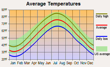 Closter, New Jersey average temperatures