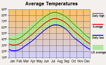 Dover Beaches North, New Jersey average temperatures