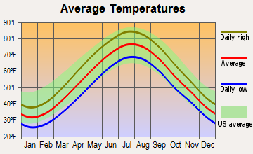 Fort Lee, New Jersey average temperatures