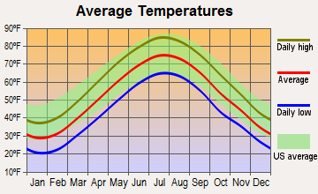 Garfield, New Jersey average temperatures