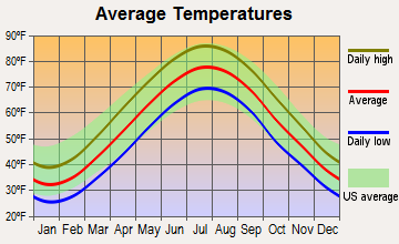 Gibbstown, New Jersey average temperatures