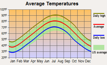 Wheatley, Arkansas average temperatures