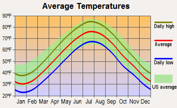 Hasbrouck Heights, New Jersey average temperatures