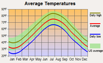 Highlands, New Jersey average temperatures