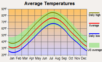 Moonachie, New Jersey average temperatures