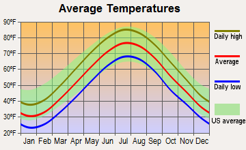 Newark, New Jersey average temperatures