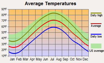 Ogdensburg, New Jersey average temperatures