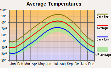 Wrightsville, Arkansas average temperatures