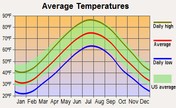 Presidential Lakes Estates, New Jersey average temperatures