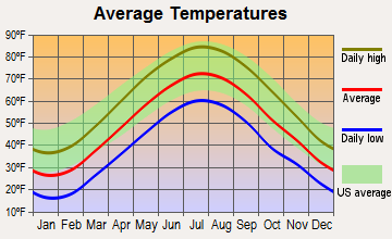 Rockaway, New Jersey average temperatures