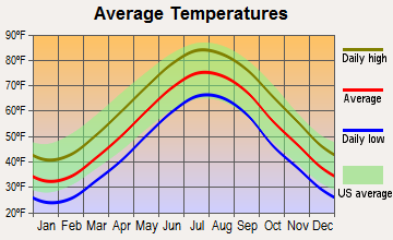 Ship Bottom, New Jersey average temperatures