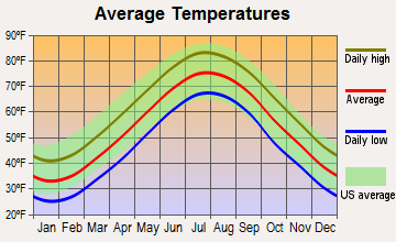 Tuckerton, New Jersey average temperatures