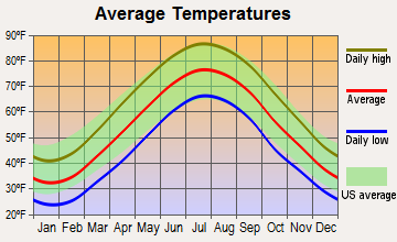 Vineland, New Jersey average temperatures