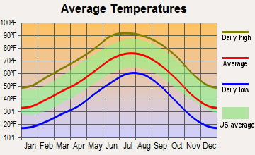 Rio Communities, New Mexico average temperatures