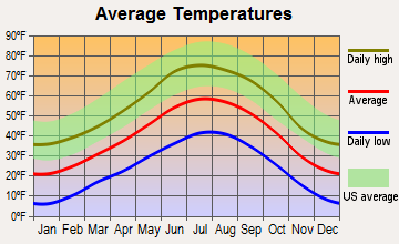Red River, New Mexico average temperatures