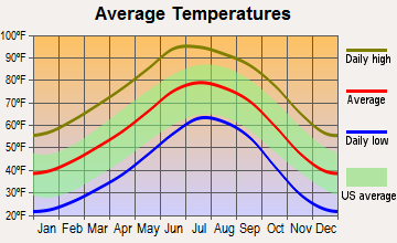 Radium Springs, New Mexico average temperatures
