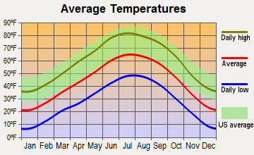Questa, New Mexico average temperatures