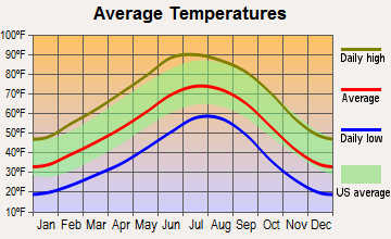 Pueblo of Sandia Village, New Mexico average temperatures