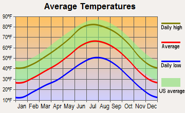 Penasco, New Mexico average temperatures