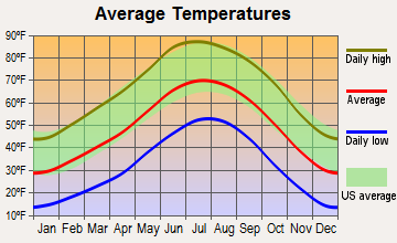 Moriarty, New Mexico average temperatures