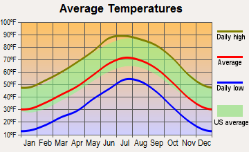 Milan, New Mexico average temperatures